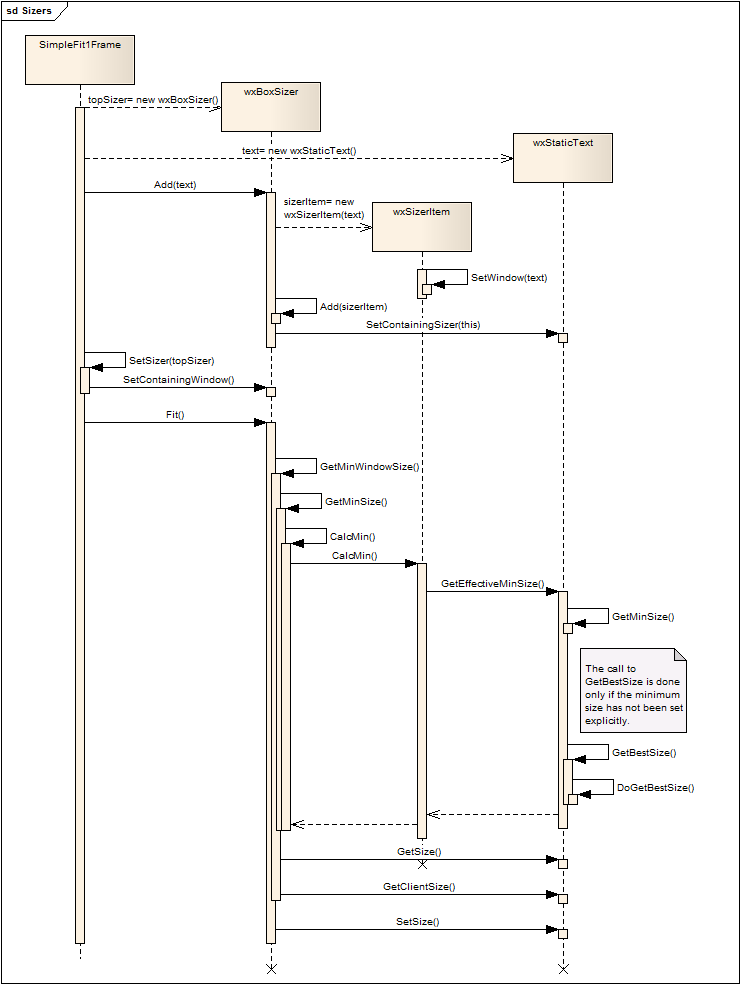 Sizers figure 5 basic example sequence diagram ccuart Choice Image
